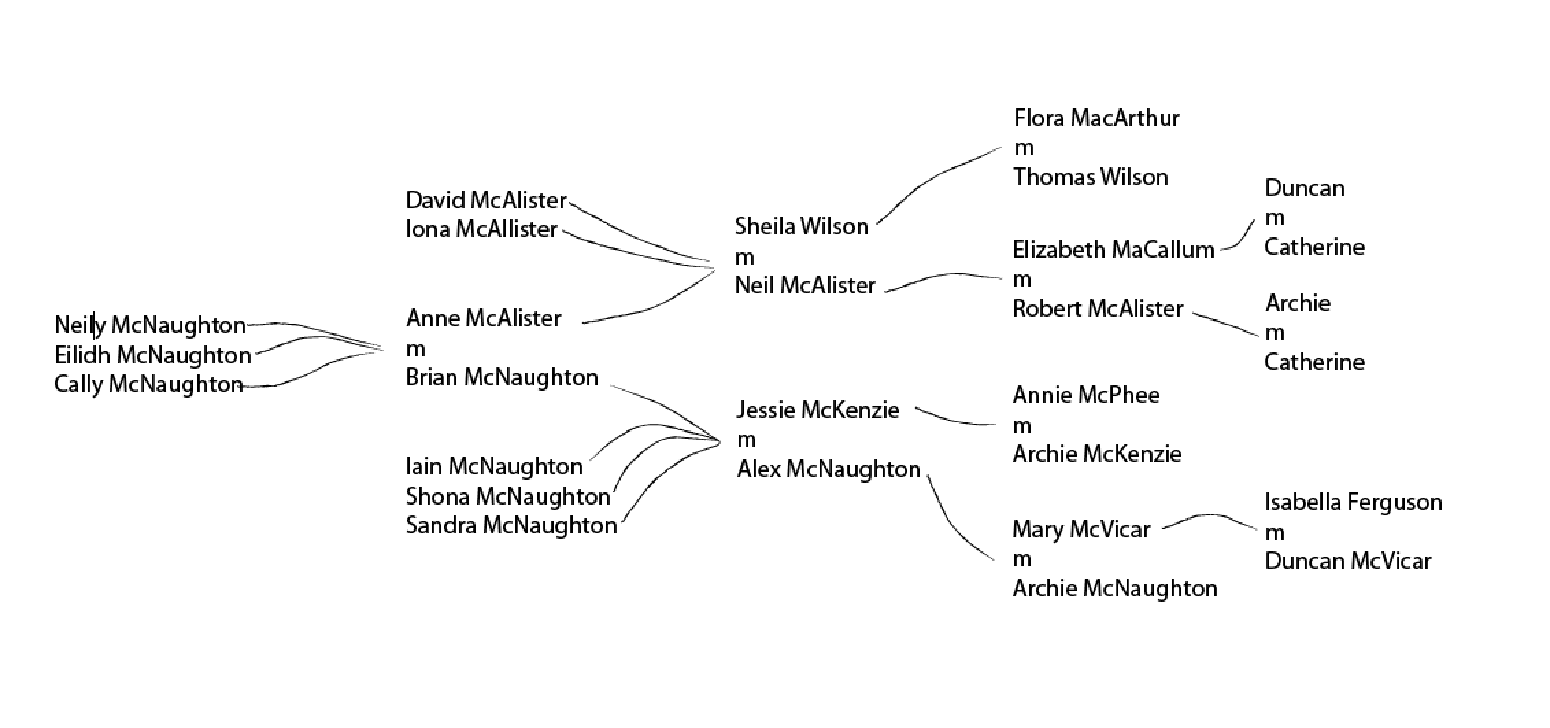 MacNaughton Family Tree